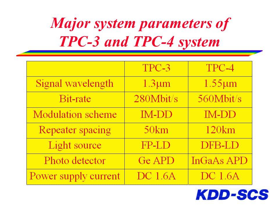 Transmission loss characteristics of the SiO 2 based optical fiber