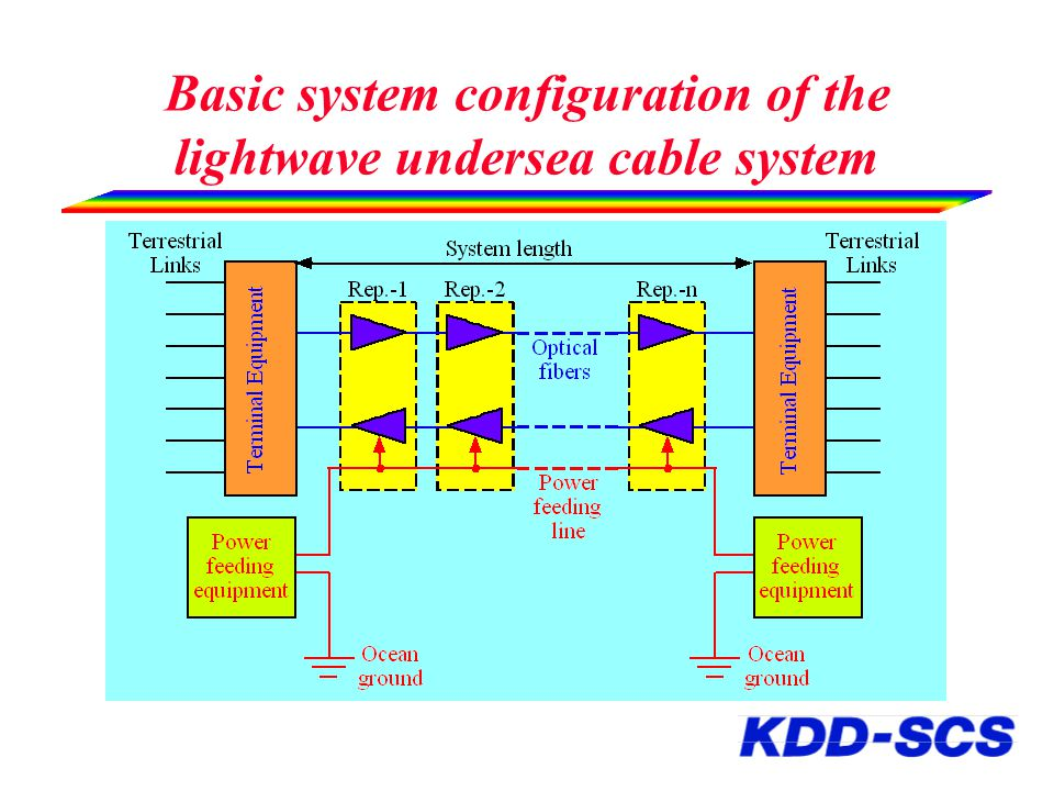 Basic system configuration of the lightwave undersea cable system