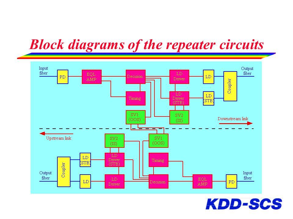 Block diagrams of the repeater circuits