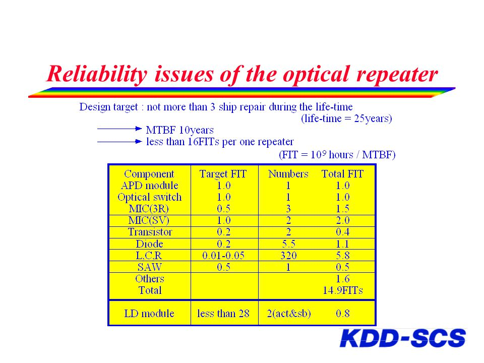 Reliability issues of the optical repeater
