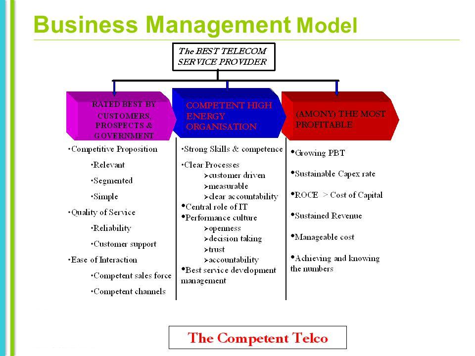 Business Management Model