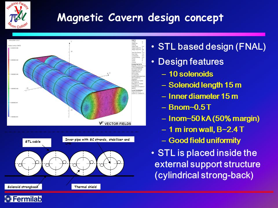 Magnetic Cavern design concept STL based design (FNAL) Design features –10 solenoids –Solenoid length 15 m –Inner diameter 15 m –Bnom~0.5 T –Inom~50 kA (50% margin) –1 m iron wall, B~2.4 T –Good field uniformity STL is placed inside the external support structure (cylindrical strong-back) Solenoid strongbackThermal shield STL cable Invar pipe with SC strands, stabilizer and LHe
