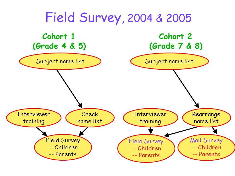 Field Survey, 2004 & 2005 Subject name list Rearrange name list Interviewer training Field Survey -- Children -- Parents Cohort 2 (Grade 7 & 8) Subject name list Check name list Interviewer training Cohort 1 (Grade 4 & 5) Field Survey -- Children -- Parents Mail Survey -- Children -- Parents