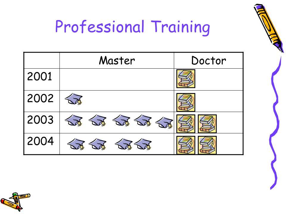 Professional Training MasterDoctor 2001 2002 2003 2004