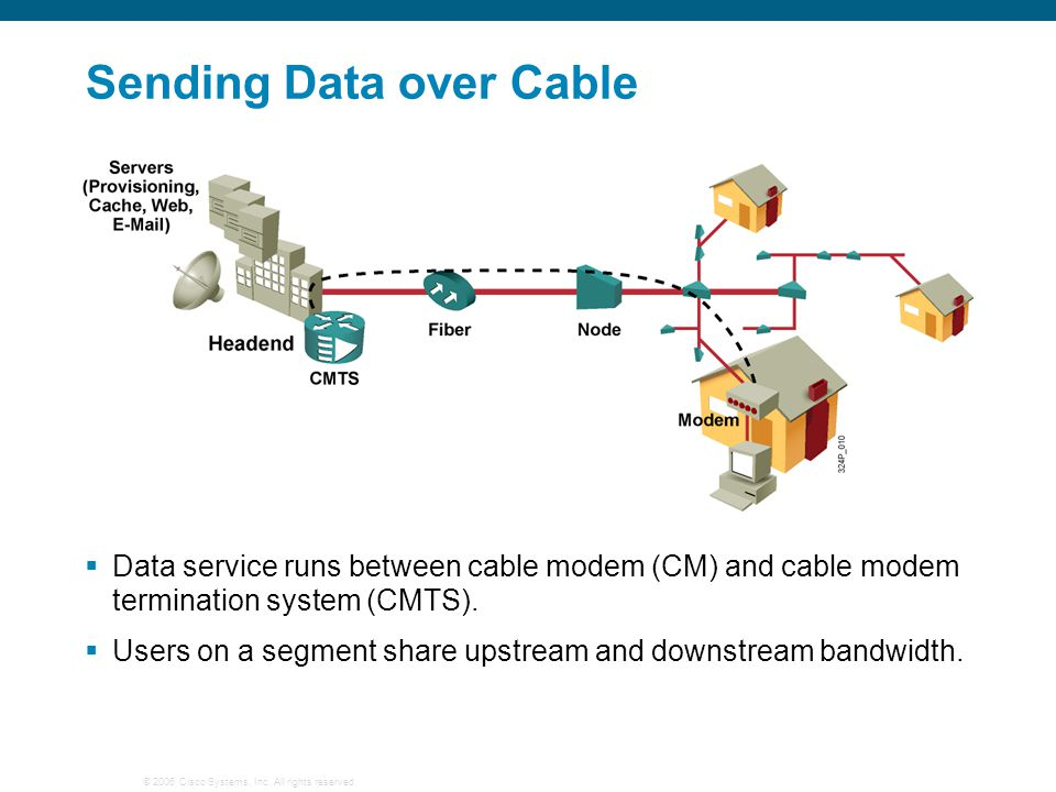 © 2006 Cisco Systems, Inc. All rights reserved. Putting Cable Technology All Together