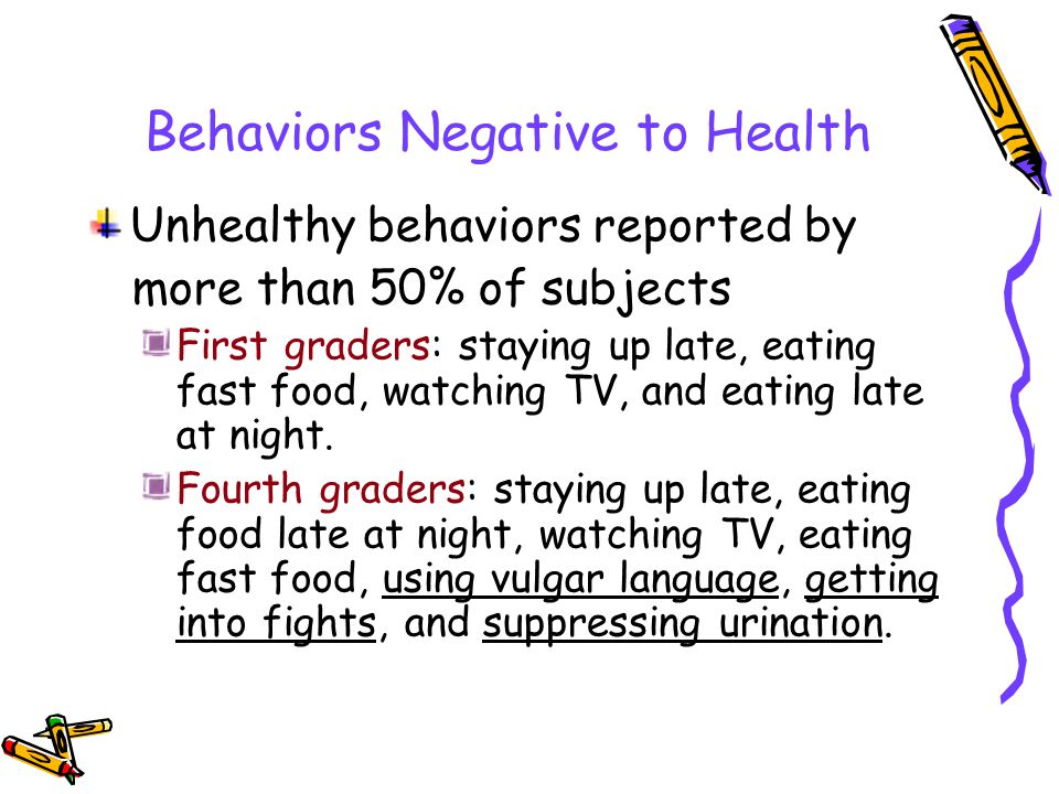 Behaviors Negative to Health Unhealthy behaviors reported by more than 50% of subjects First graders: staying up late, eating fast food, watching TV, and eating late at night.