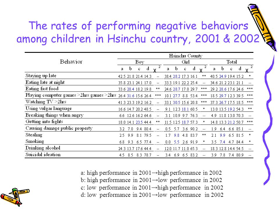 The rates of performing negative behaviors among children in Hsinchu country, 2001 & 2002 a: high performance in 2001high performance in 2002 b: high performance in 2001low performance in 2002 c: low performance in 2001high performance in 2002 d: low performance in 2001low performance in 2002