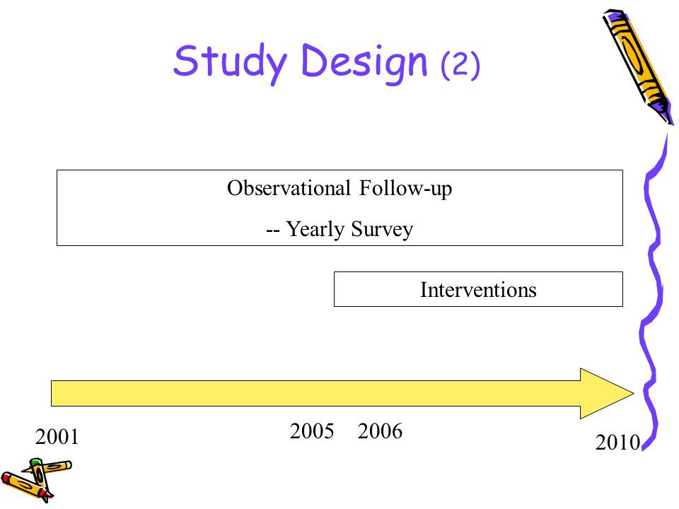 Study Design (2) Observational Follow-up -- Yearly Survey Interventions