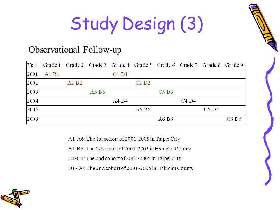 Study Design (3) A1-A6: The 1st cohort of in Taipei City B1-B6: The 1st cohort of in Hsinchu County C1-C6: The 2nd cohort of in Taipei City D1-D6: The 2nd cohort of in Hsinchu County Observational Follow-up