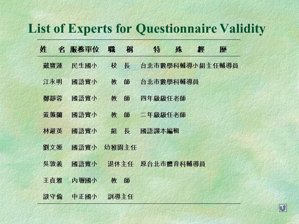 List of Experts for Questionnaire Validity