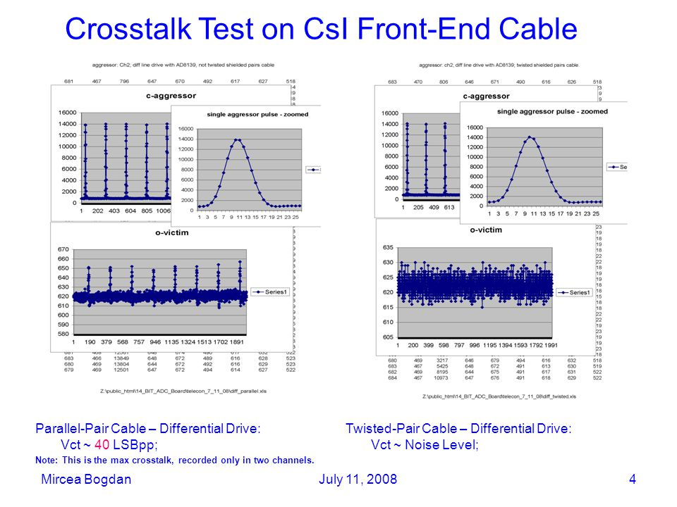 Mircea BogdanJuly 11, 20084 Twisted-Pair Cable – Differential Drive: Vct ~ Noise Level; Parallel-Pair Cable – Differential Drive: Vct ~ 40 LSBpp; Note: This is the max crosstalk, recorded only in two channels.