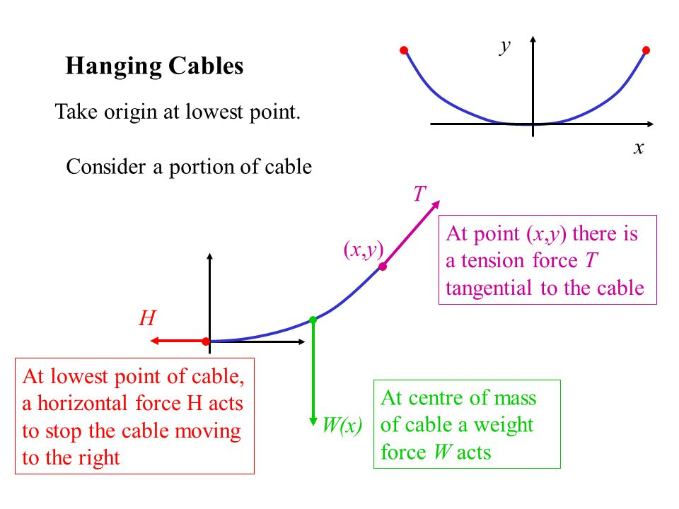 Hanging Cables Consider a portion of cable At lowest point of cable, a horizontal force H acts to stop the cable moving to the right H W(x) At centre of mass of cable a weight force W acts At point (x,y) there is a tension force T tangential to the cable T (x,y)(x,y) Take origin at lowest point.