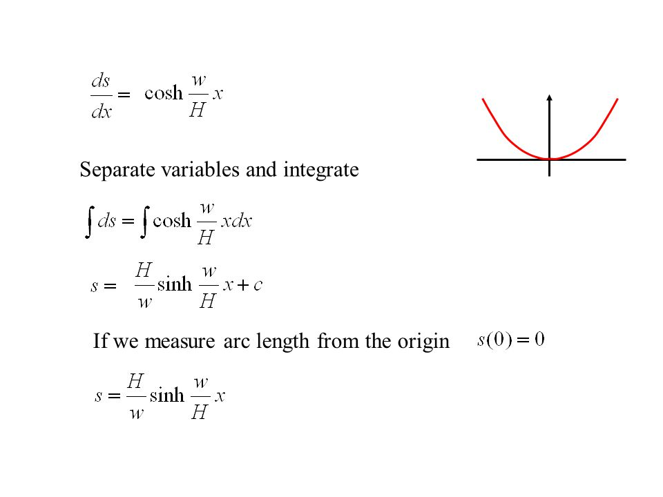 If we measure arc length from the origin Separate variables and integrate