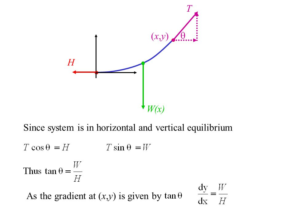 T Since system is in horizontal and vertical equilibrium As the gradient at (x,y) is given by H W(x) (x,y)(x,y)