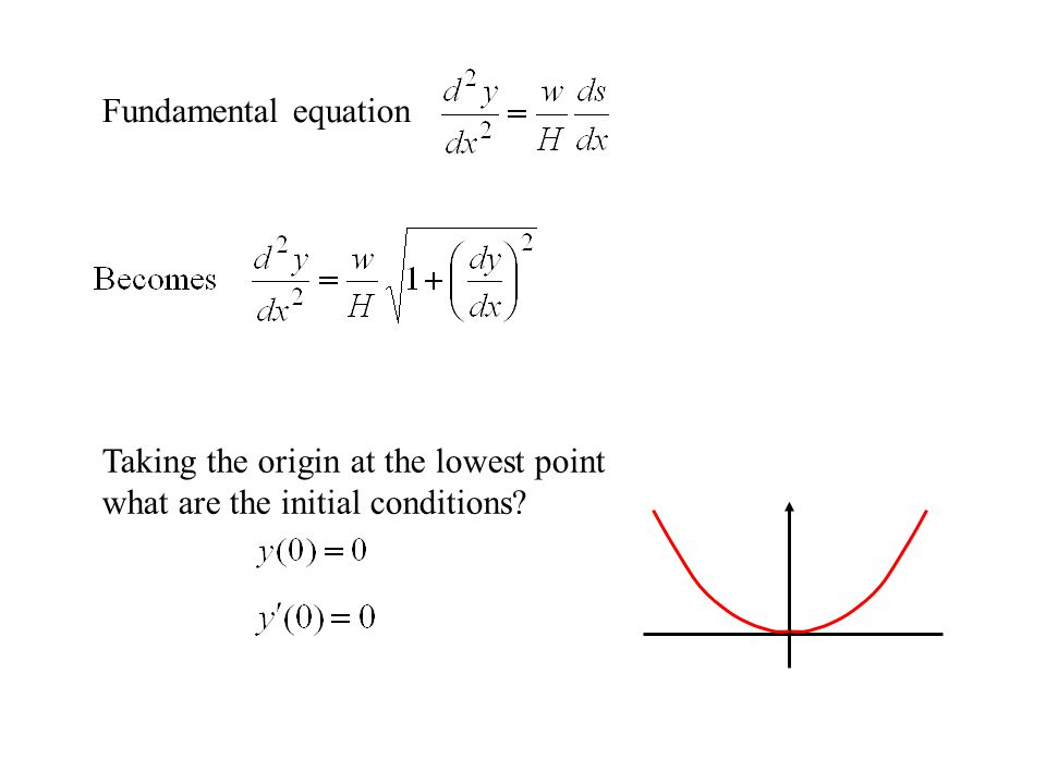 Fundamental equation Taking the origin at the lowest point what are the initial conditions?