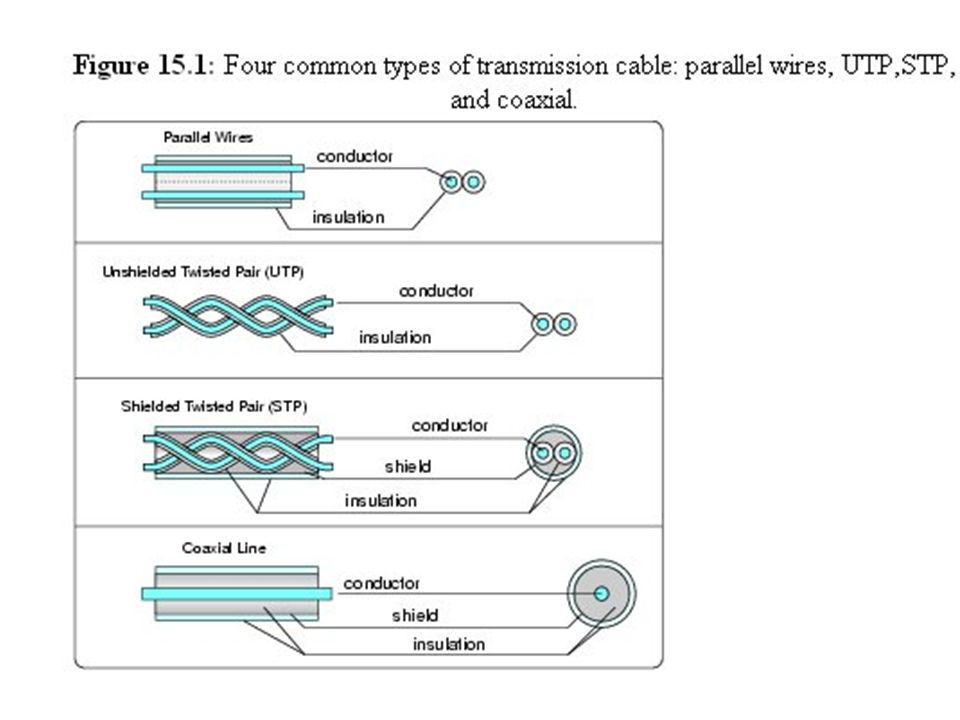 Cost of cables The cost of a cable is a function of the cost of the materials and the manufacturing process.