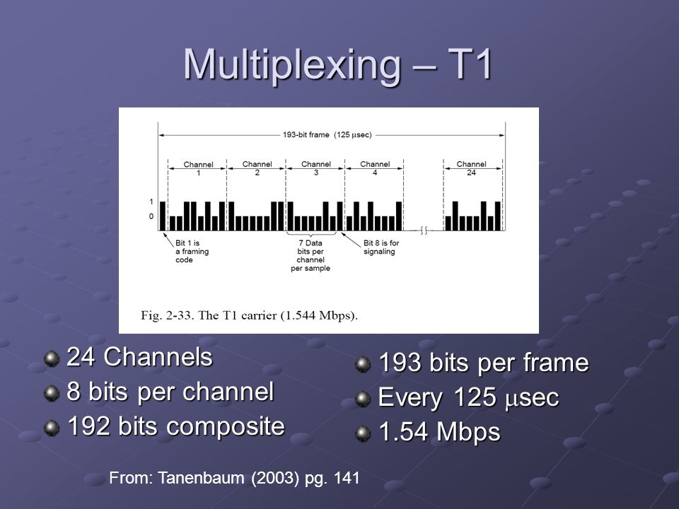Multiplexing – T1 24 Channels 8 bits per channel 192 bits composite 193 bits per frame Every 125 sec 1.54 Mbps From: Tanenbaum (2003) pg.