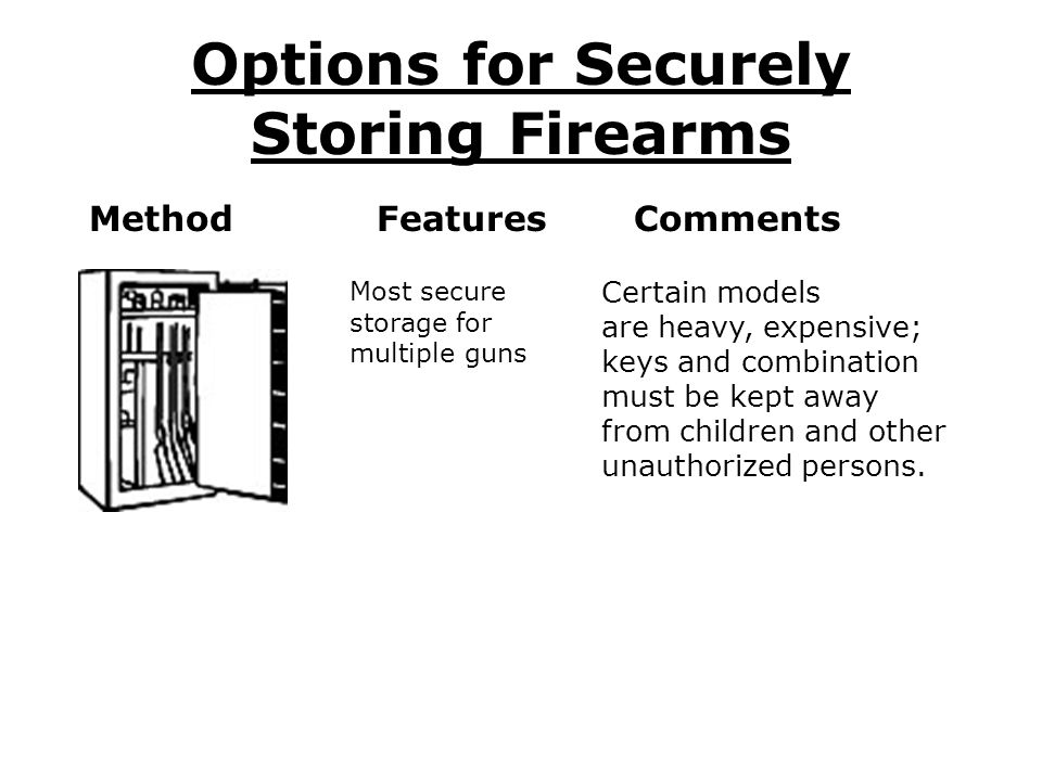 Options for Securely Storing Firearms Method Features Comments Most secure storage for multiple guns Certain models are heavy, expensive; keys and combination must be kept away from children and other unauthorized persons.