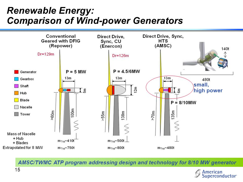 15 Renewable Energy: Comparison of Wind-power Generators n AMSC/TWMC ATP program addressing design and technology for 8/10 MW generator small, high po