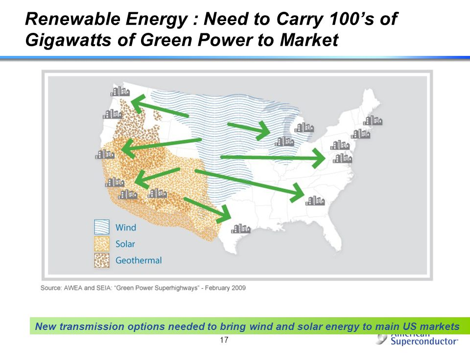 New transmission options needed to bring wind and solar energy to main US markets 17 Renewable Energy : Need to Carry 100s of Gigawatts of Green Power