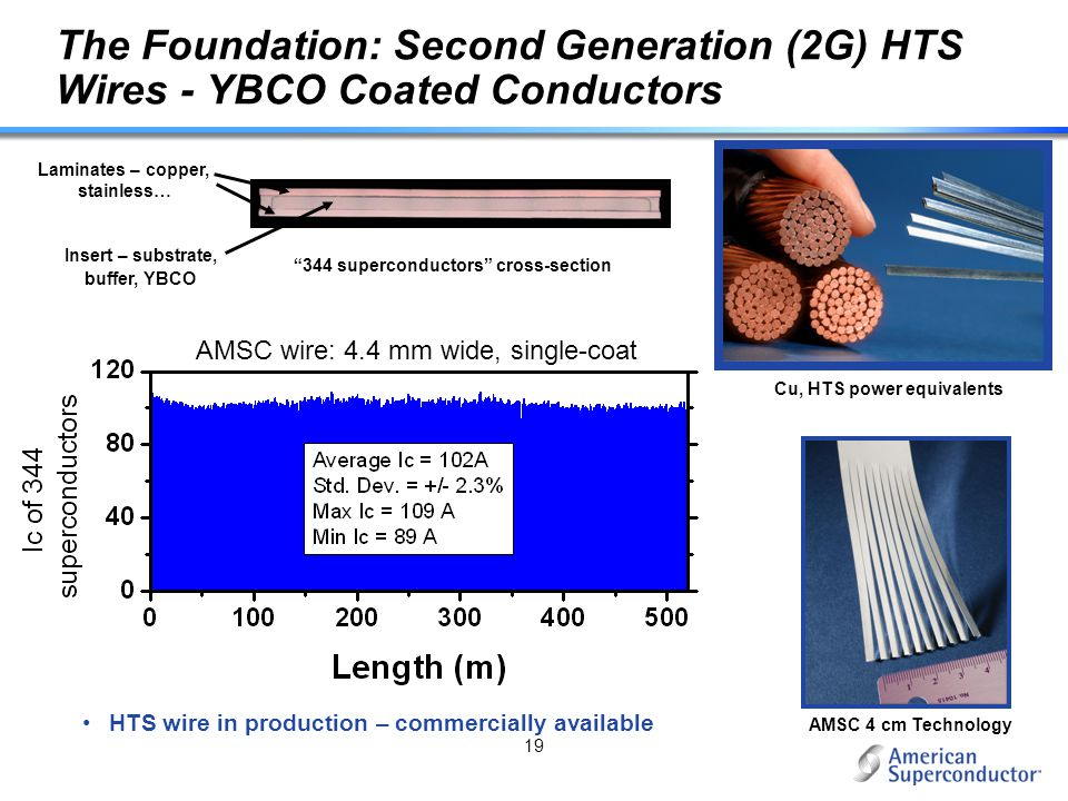 19 The Foundation: Second Generation (2G) HTS Wires - YBCO Coated Conductors AMSC 4 cm Technology Cu, HTS power equivalents 344 superconductors cross-