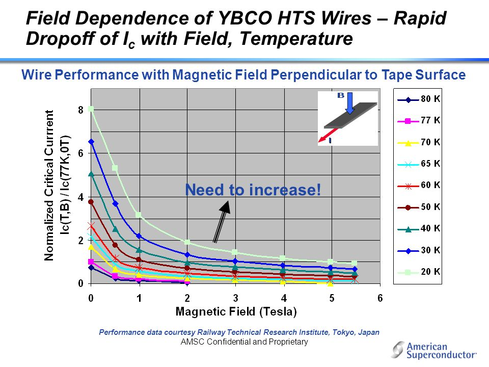 AMSC Confidential and Proprietary Field Dependence of YBCO HTS Wires – Rapid Dropoff of I c with Field, Temperature Wire Performance with Magnetic Fie