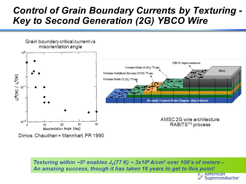 24 Control of Grain Boundary Currents by Texturing - Key to Second Generation (2G) YBCO Wire Dimos, Chaudhari + Mannhart, PR 1990 AMSC 2G wire archite
