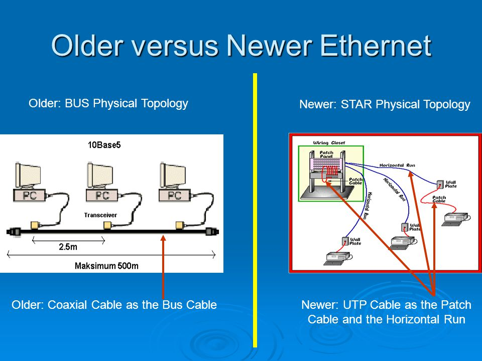 The coaxial cable connector on Ethernet hub can also be used to connect the hub with the older Ethernet bus (see page 105 figure 6.14) The coaxial cable connector on Ethernet hub can also be used to connect the hub with the older Ethernet bus (see page 105 figure 6.14)