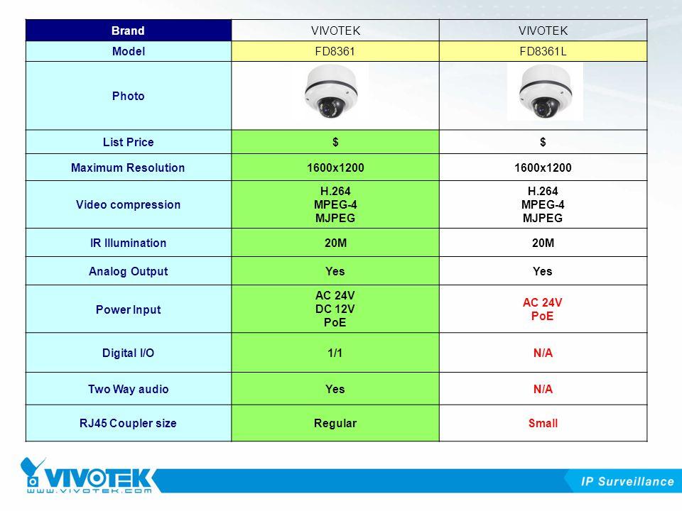 BrandVIVOTEK ModelFD8361FD8361L Photo List Price$$ Maximum Resolution1600x1200 Video compression H.264 MPEG-4 MJPEG IR Illumination20M Analog OutputYes Power Input AC 24V DC 12V PoE AC 24V PoE Digital I/O1/1N/A Two Way audioYesN/A RJ45 Coupler sizeRegularSmall