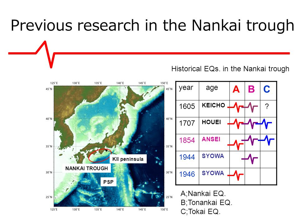 TonankaiTokaiNankai 111 years 7days 103 years 97days 103years 97days TonankaiNankai 111 years 7days Tonankai Tokai Nankai Tonankai Nankai The results of mega-thrust EQ.