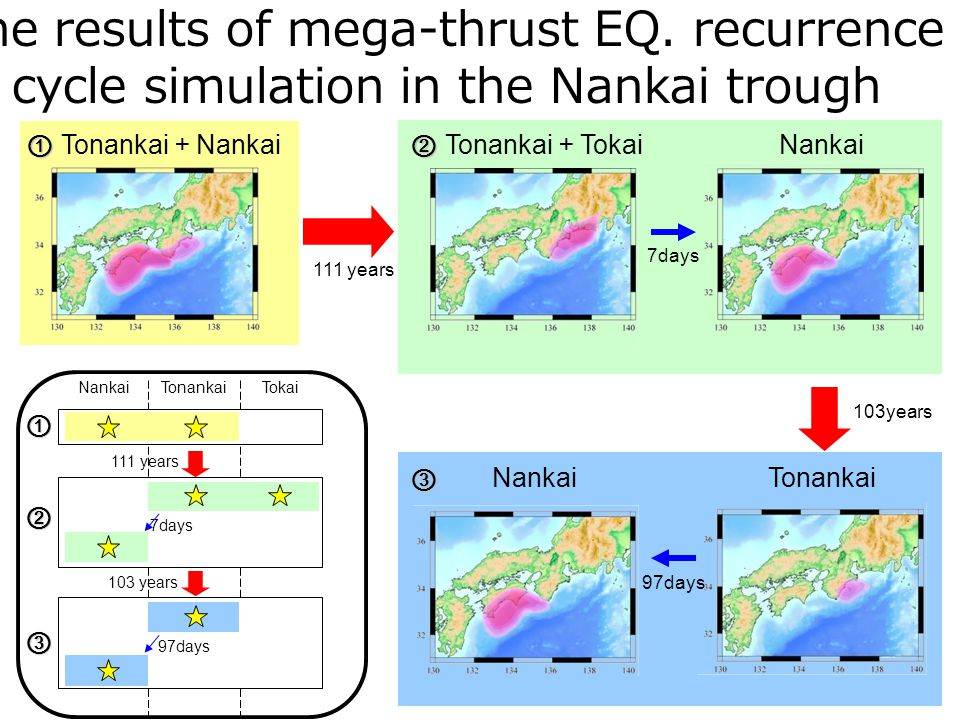 TonankaiTokaiNankai 111 years 7days 103 years 97days 103years 97days TonankaiNankai 111 years 7days Tonankai Tokai Nankai Tonankai Nankai The results of mega-thrust EQ.