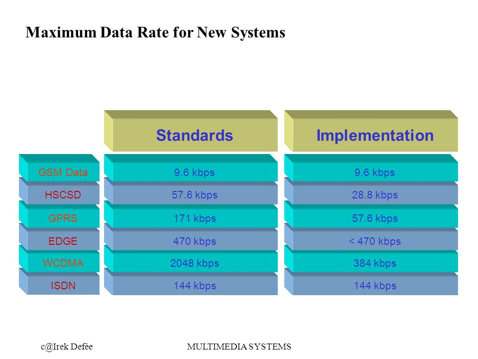 DeféeMULTIMEDIA SYSTEMS 144 kbps ISDN StandardsImplementation 2048 kbps384 kbpsWCDMA Maximum Data Rate for New Systems 470 kbps< 470 kbpsEDGE 171 kbps57.6 kbpsGPRS 57.6 kbps28.8 kbpsHSCSD 9.6 kbps GSM Data