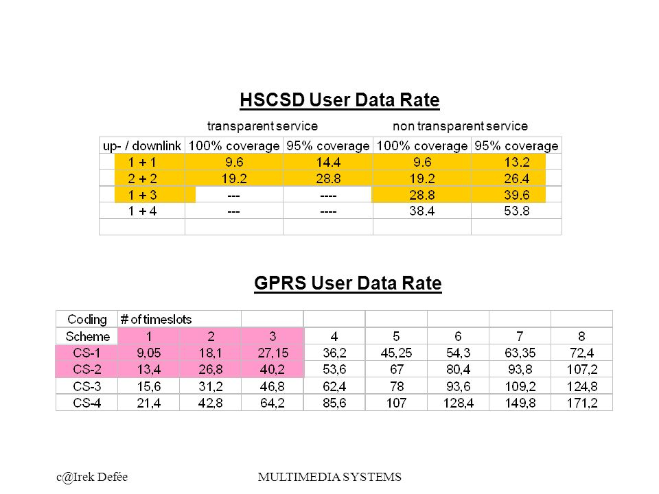 DeféeMULTIMEDIA SYSTEMS HSCSD User Data Rate transparent servicenon transparent service GPRS User Data Rate