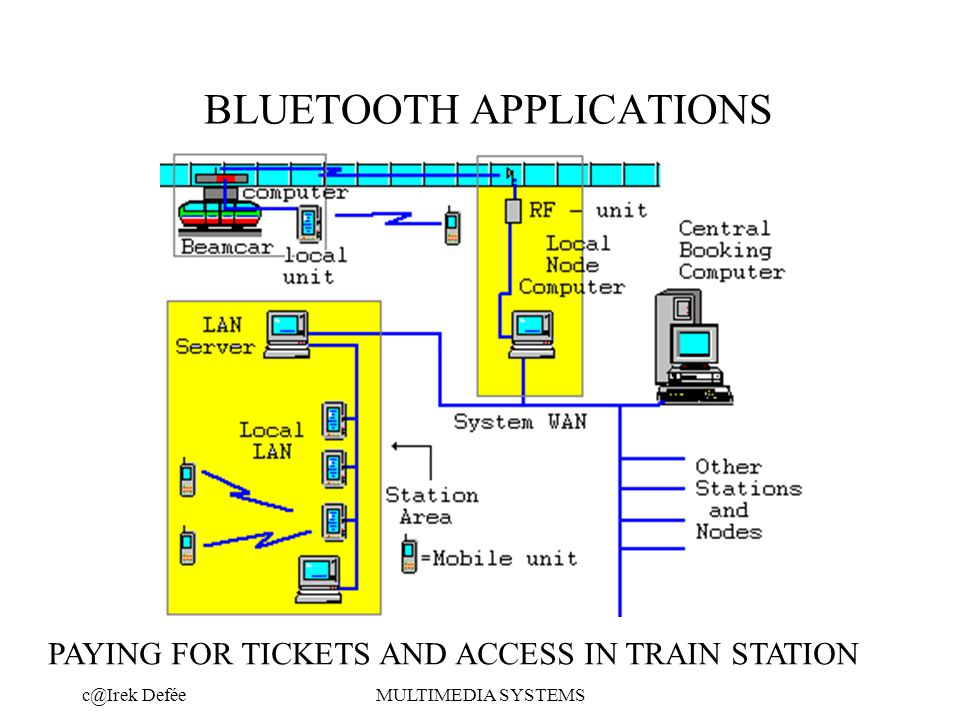 DeféeMULTIMEDIA SYSTEMS BLUETOOTH APPLICATIONS PAYING FOR TICKETS AND ACCESS IN TRAIN STATION