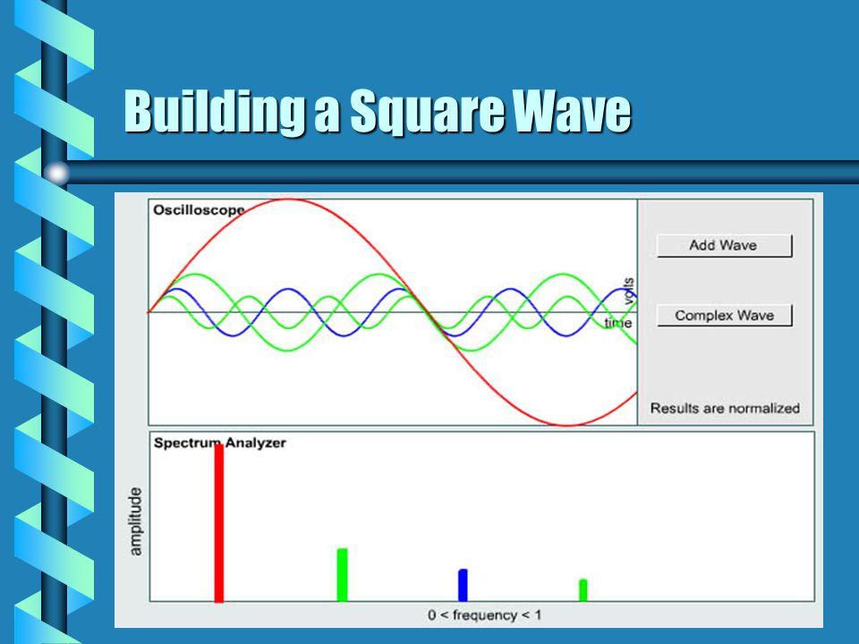 Building a Square Wave