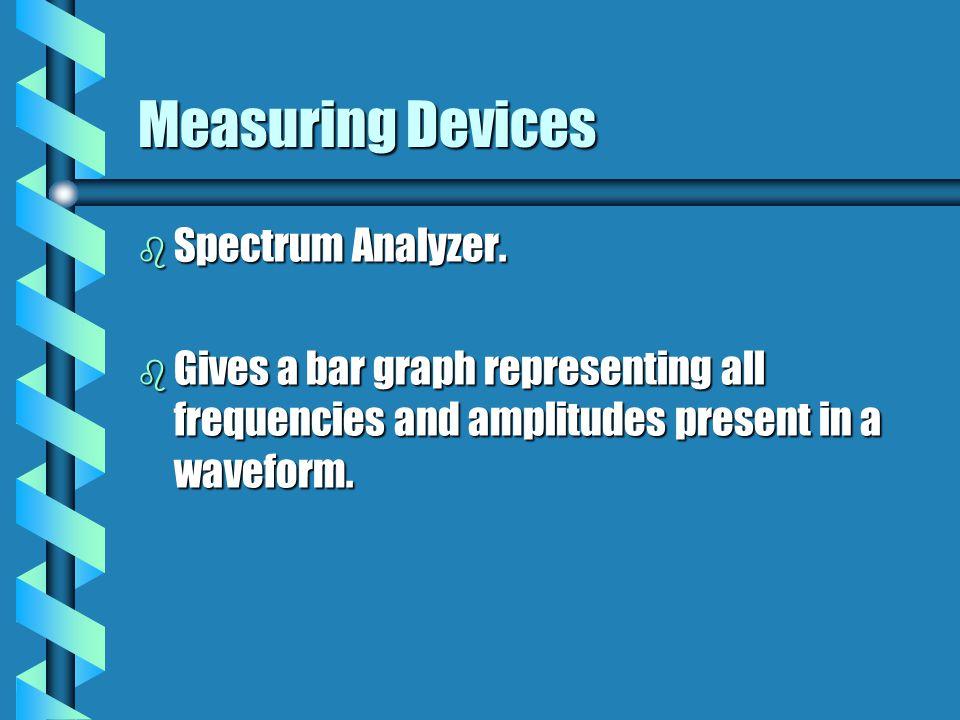 Measuring Devices b Spectrum Analyzer.