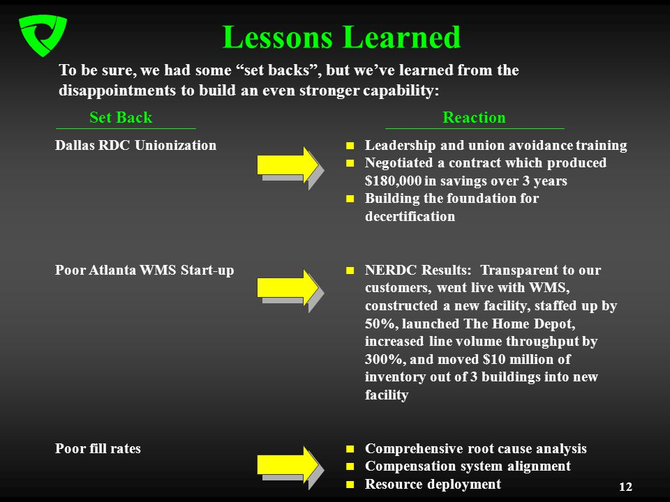 12 Lessons Learned Dallas RDC Unionization Poor Atlanta WMS Start-up Poor fill rates Leadership and union avoidance training Negotiated a contract which produced $180,000 in savings over 3 years Building the foundation for decertification NERDC Results: Transparent to our customers, went live with WMS, constructed a new facility, staffed up by 50%, launched The Home Depot, increased line volume throughput by 300%, and moved $10 million of inventory out of 3 buildings into new facility Comprehensive root cause analysis Compensation system alignment Resource deployment To be sure, we had some set backs, but weve learned from the disappointments to build an even stronger capability: Set BackReaction