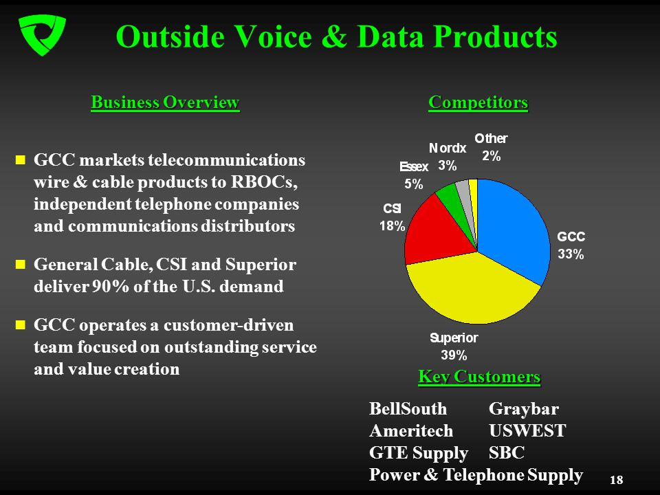18 Outside Voice & Data Products GCC markets telecommunications wire & cable products to RBOCs, independent telephone companies and communications dis