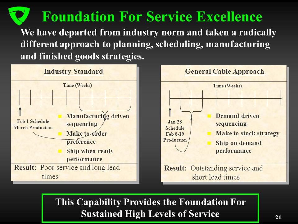21 Result: Poor service and long lead times Foundation For Service Excellence We have departed from industry norm and taken a radically different approach to planning, scheduling, manufacturing and finished goods strategies.
