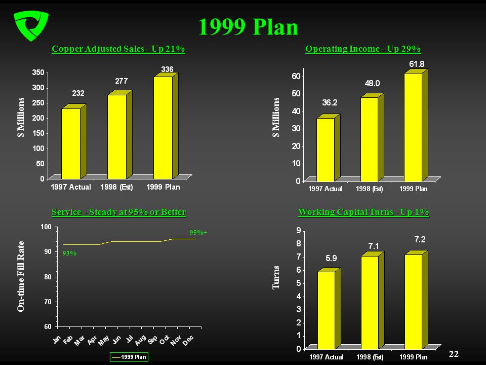 22 1999 Plan Copper Adjusted Sales - Up 21% Operating Income - Up 29% Working Capital Turns - Up 1% 93% 95%+ Service - Steady at 95% or Better $ Millions Turns On-time Fill Rate