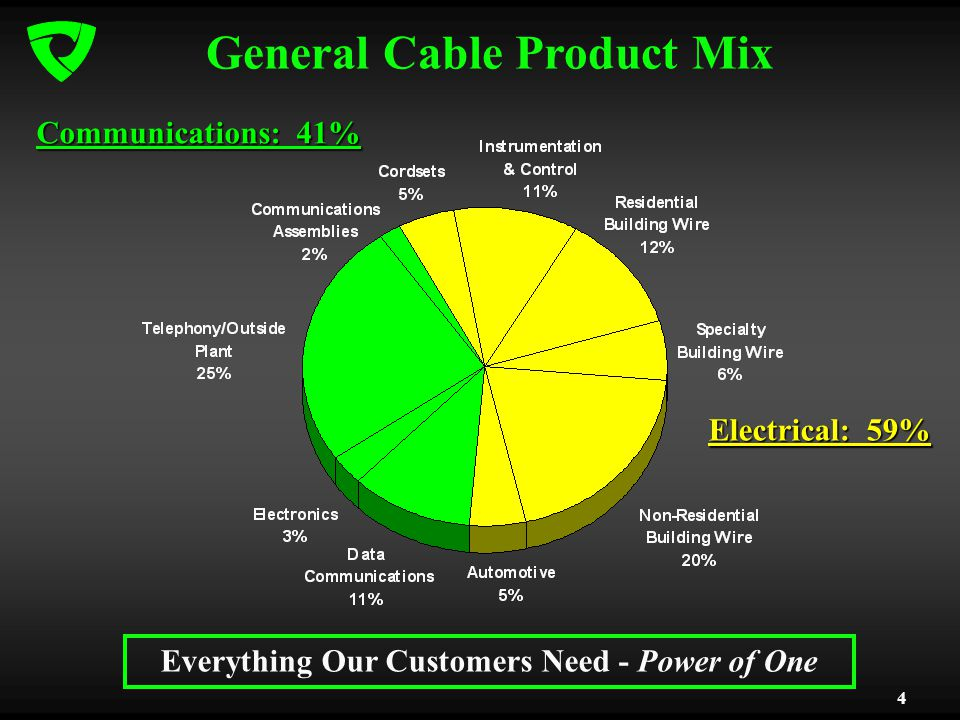 4 General Cable Product Mix Electrical: 59% Communications: 41% Everything Our Customers Need - Power of One