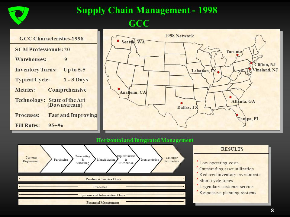 8 Supply Chain Management - 1998 GCC GCC Characteristics-1998 Anaheim, CA Dallas, TX Atlanta, GA Tampa, FL Low operating costs Outstanding asset utilization Reduced inventory investments Short cycle times Legendary customer service Responsive planning systems RESULTS Horizontal and Integrated Management Customer Requirements Purchasing Forecasting & Scheduling Manufacturing Replenishment & Distribution Transportation Customer Satisfaction Processes Systems and Information Flows Financial Management Product & Service Flows 1998 Network Toronto Vineland, NJ Lebanon, IN Seattle, WA SCM Professionals: 20 Warehouses: 9 Inventory Turns: Up to 5.5 Typical Cycle: 1 - 3 Days Metrics: Comprehensive Technology: State of the Art (Downstream) Processes: Fast and Improving Fill Rates: 95+% Clifton, NJ