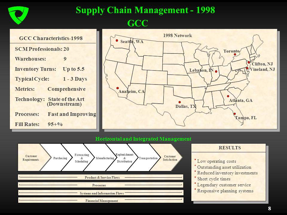 8 Supply Chain Management - 1998 GCC GCC Characteristics-1998 Anaheim, CA Dallas, TX Atlanta, GA Tampa, FL Low operating costs Outstanding asset utili