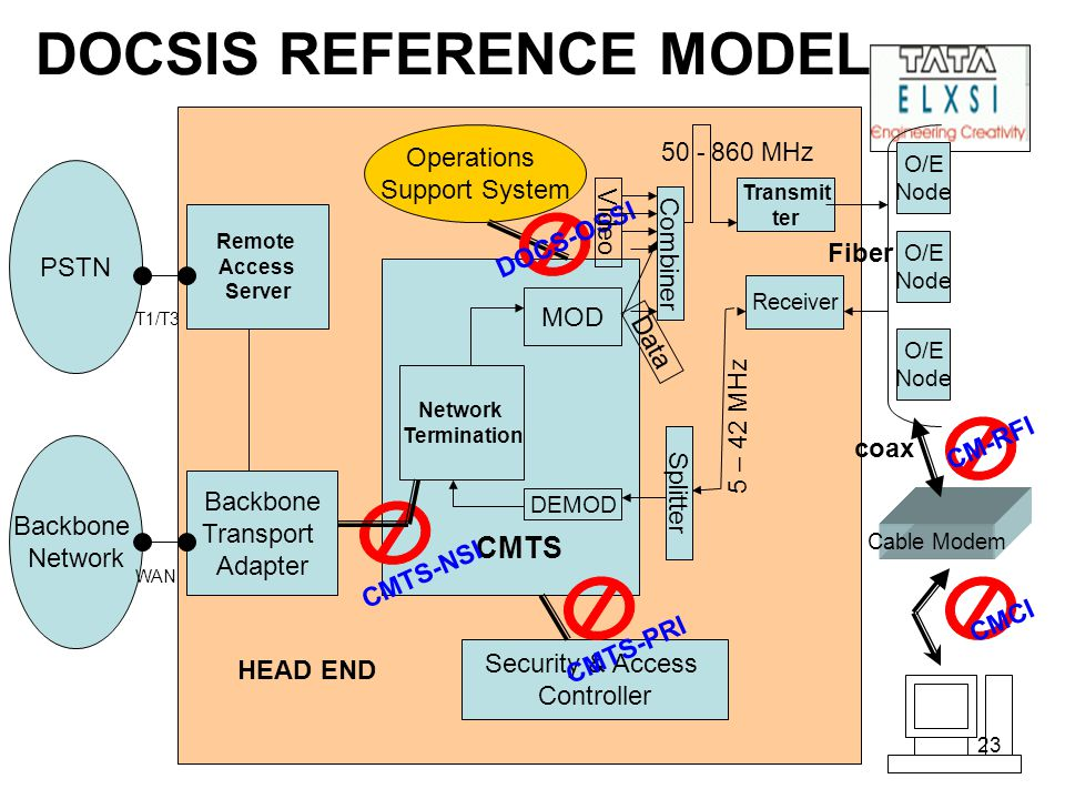 23 DOCSIS REFERENCE MODEL PSTN Backbone Network Termination MOD DEMOD Security & Access Controller O/E Node O/E Node O/E Node Combiner Splitter Transmit ter Receiver 5 – 42 MHz 50 - 860 MHz Fiber Cable Modem Operations Support System CMTS HEAD END CMTS-NSI DOCS-OSSI CM-RFI coax CMCI CMTS-PRI Remote Access Server Backbone Transport Adapter WAN T1/T3 Video Data