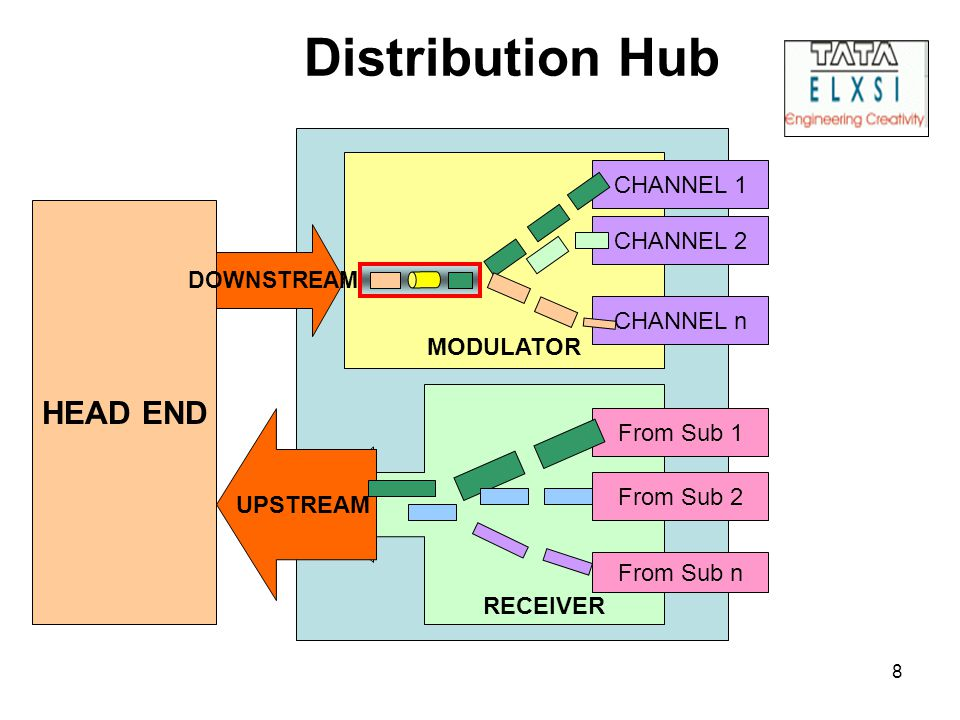 8 Distribution Hub HEAD END RECEIVER MODULATOR CHANNEL 1 CHANNEL 2 CHANNEL n From Sub 1 From Sub 2 From Sub n UPSTREAM DOWNSTREAM