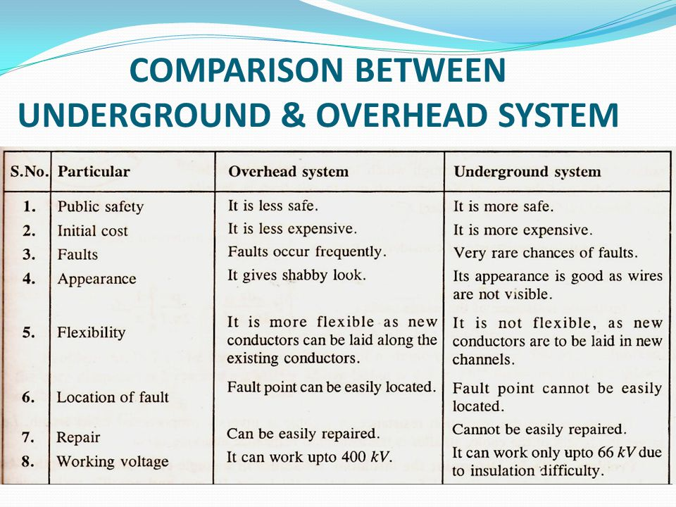 COMPARISON BETWEEN UNDERGROUND & OVERHEAD SYSTEM