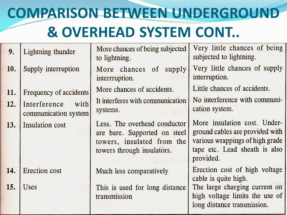 COMPARISON BETWEEN UNDERGROUND & OVERHEAD SYSTEM CONT..