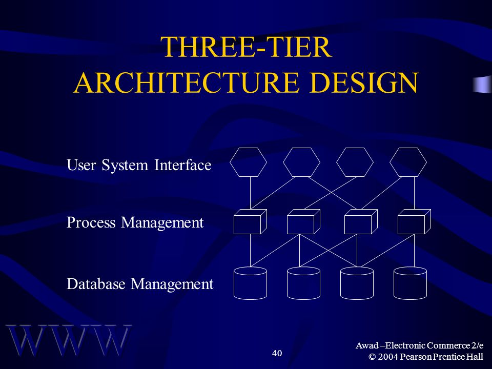Awad –Electronic Commerce 2/e © 2004 Pearson Prentice Hall 40 THREE-TIER ARCHITECTURE DESIGN User System Interface Database Management Process Managem