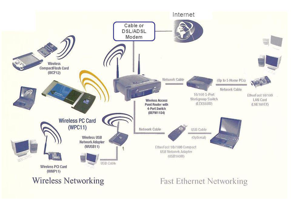 Revision of Concepts Functions of devices - hub/switch/AP connecting equipment in the LAN - Router connect a LAN to another LANs (Internet) - Modem perform conversion to enable computer data signal to be sent over telephone/ cable TV / ADSL network.