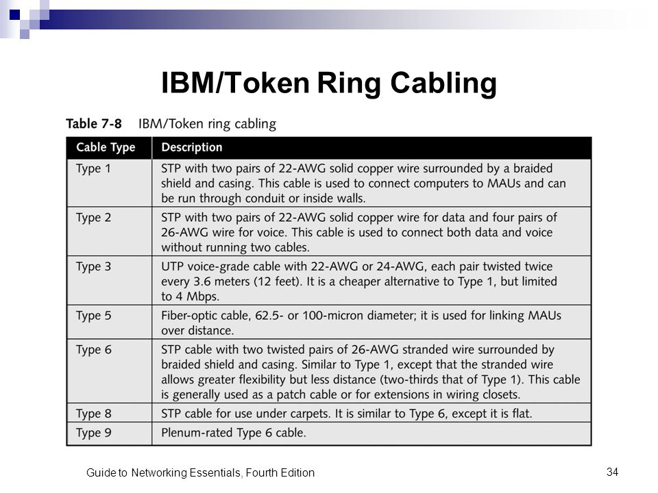 Guide to Networking Essentials, Fourth Edition34 IBM/Token Ring Cabling